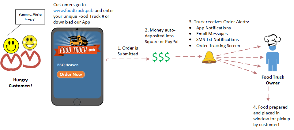 How food truck pub software works